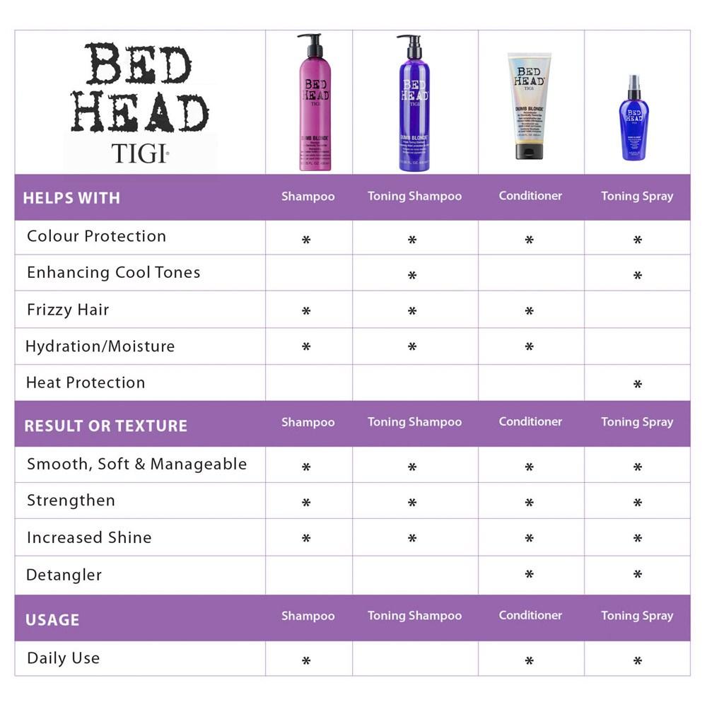 Tigi Bed Head Dumb Blonde Purple Toning Shampoo I